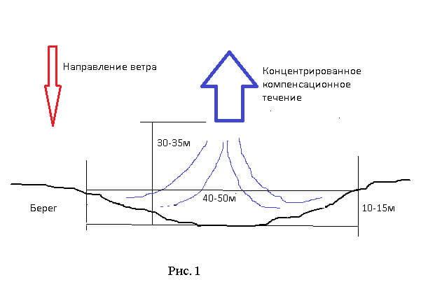рис 1 Направление ветра и течение