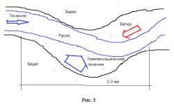 рис 3 компенсационное течение на реке (2)