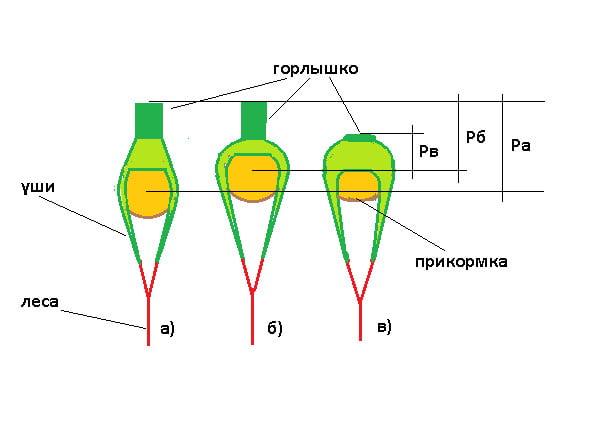 raznovidnosti_parashuta_dlya_prikormki