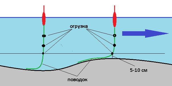 глубина проводки